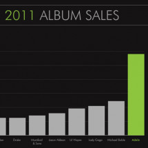 U.S. 2011 Album Sales Infographic