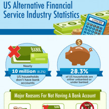 US Alternative Financial Service Industry Statistics Infographic