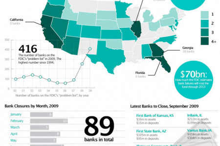 US Bank Closures Infographic