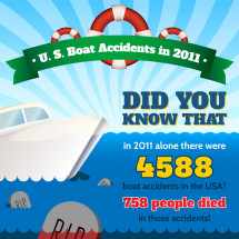 US Boat Accident Statistics Infographic