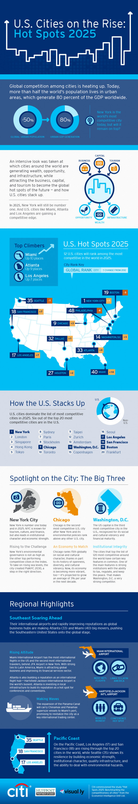 U.S. Cities on the Rise: Hot Spots 2025