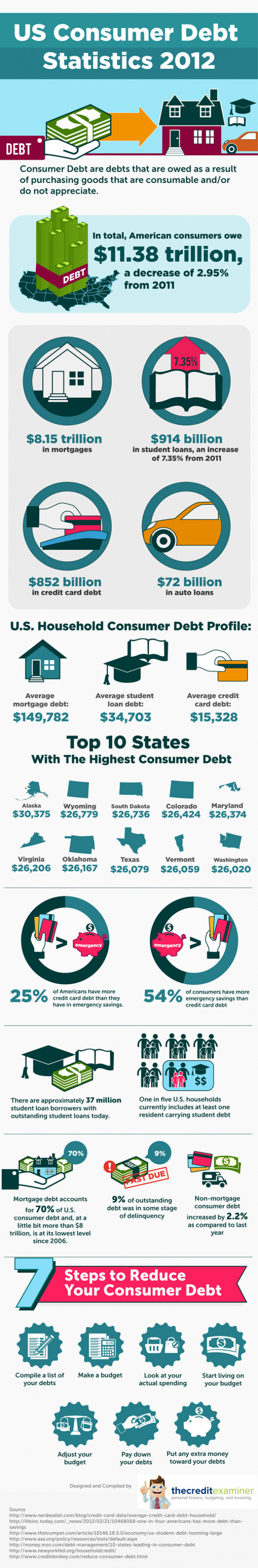 US Consumer Debt Statistics and Trends 2012