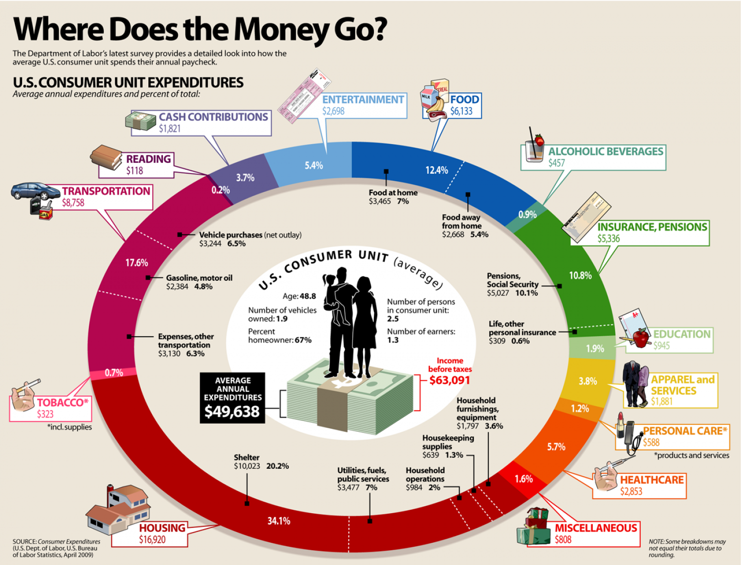 US Consumer Unit Expenditures: Where Does the Money Go?  Infographic