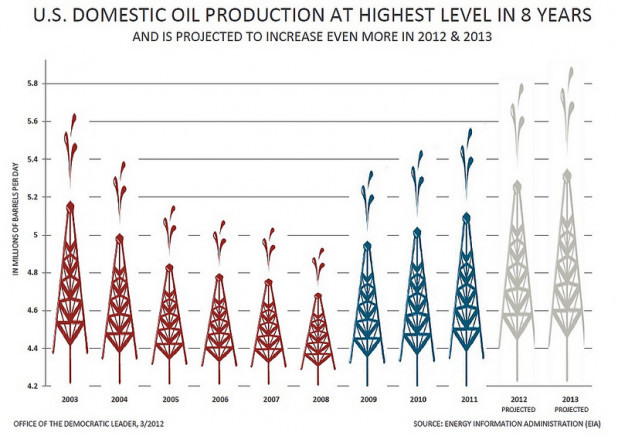 U.S. Domestic Oil Production At Highest Level in Eight Years
