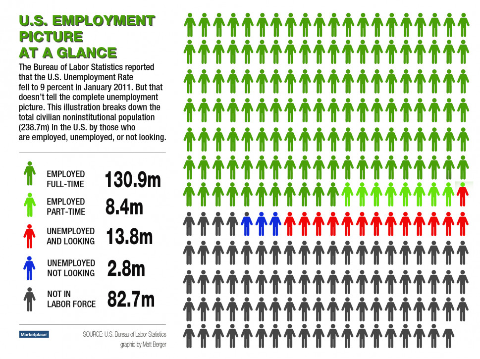 U.S. Employment Picture at a Glance Infographic