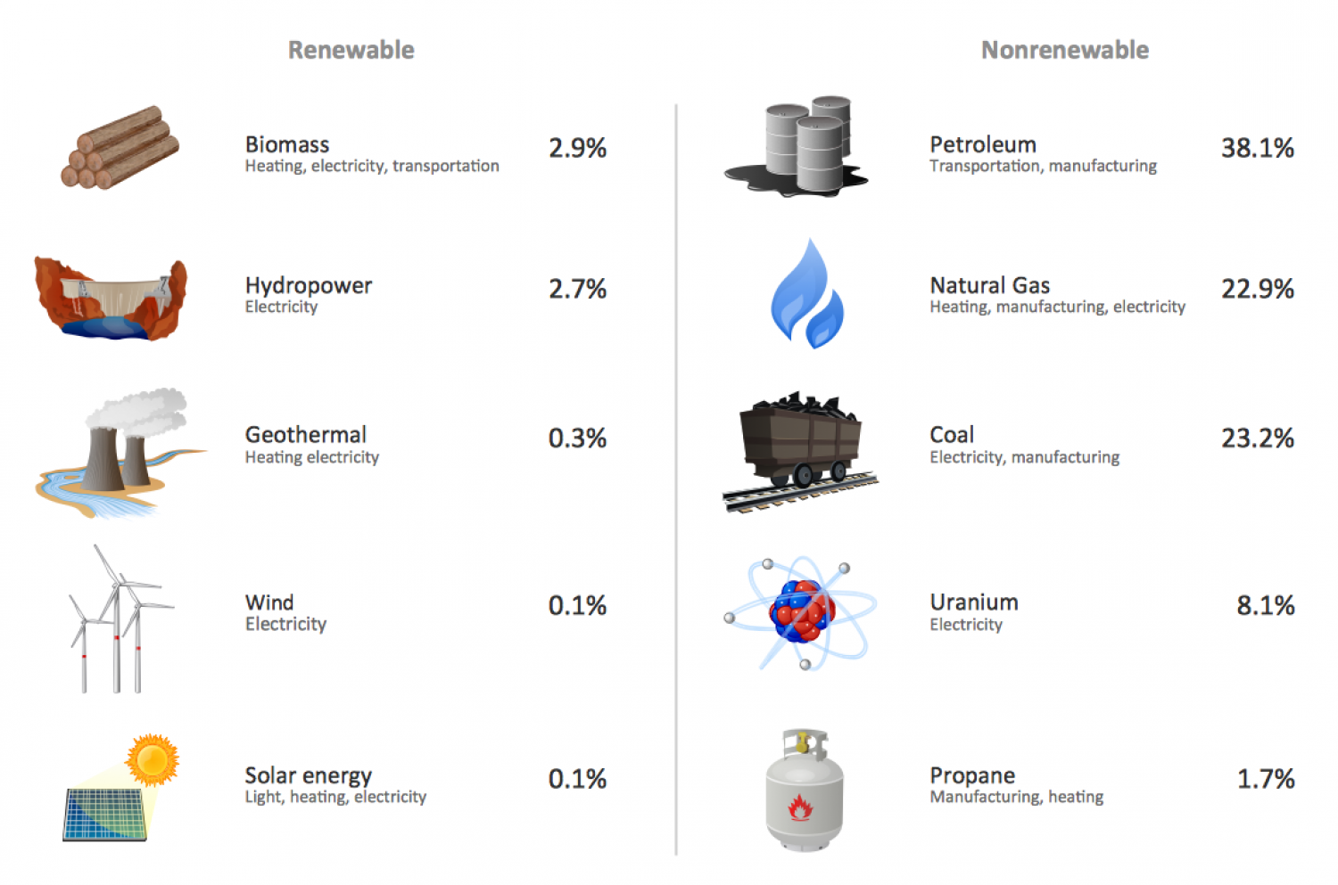 U.S. Energy Consumption By Source Infographic