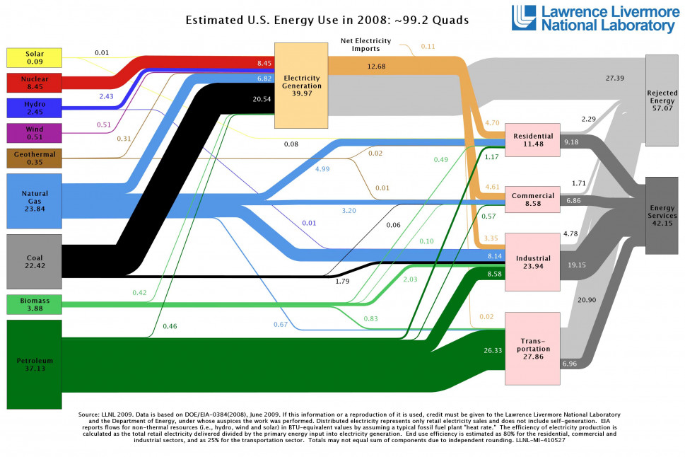 U.S. Energy Use Drops in 2008  Infographic