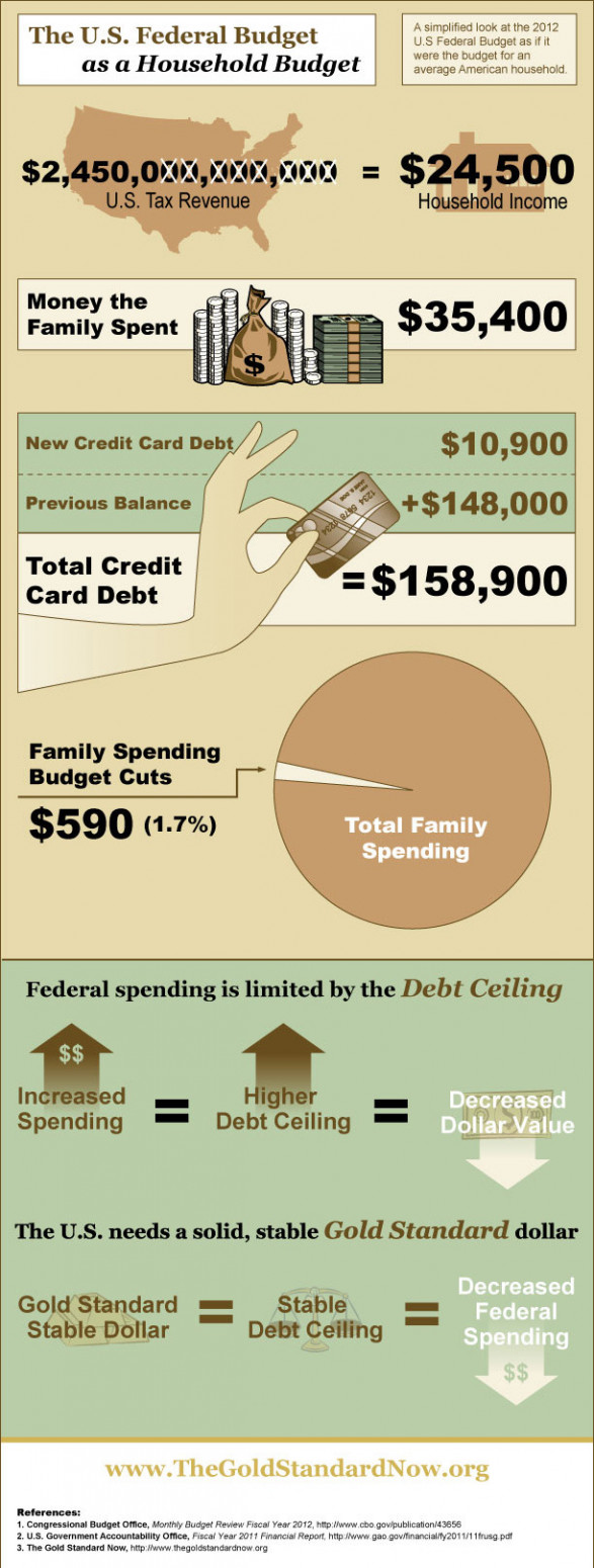 U.S. Federal Budget as a Household Budget