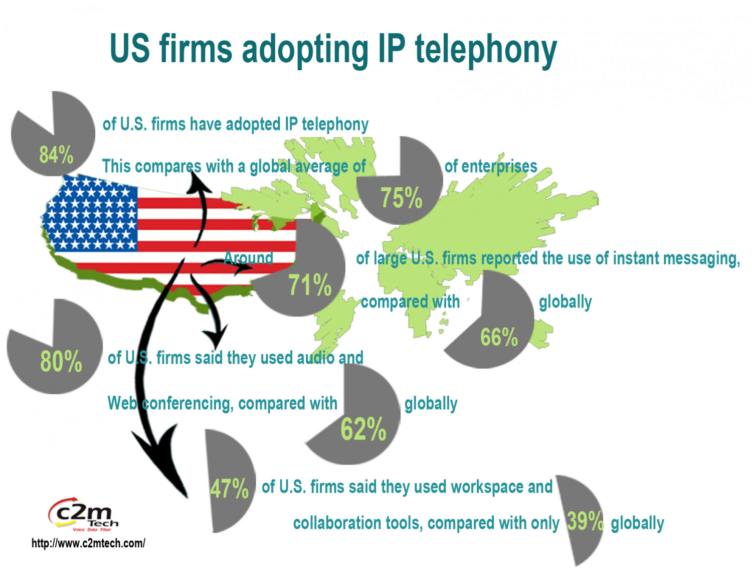 US firms adopting IP telephony Infographic