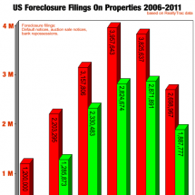 US Foreclosure Filings On Properties Between 2006-2011 Infographic