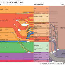 U.S. Greenhouse Gas Emissions Flow Chart Infographic
