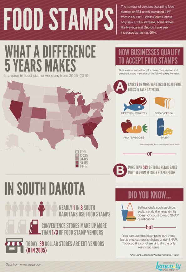 US Growth of Food Stamps Infographic