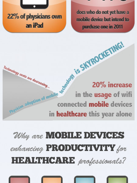 US Healthcare's Mobile Revolution Infographic