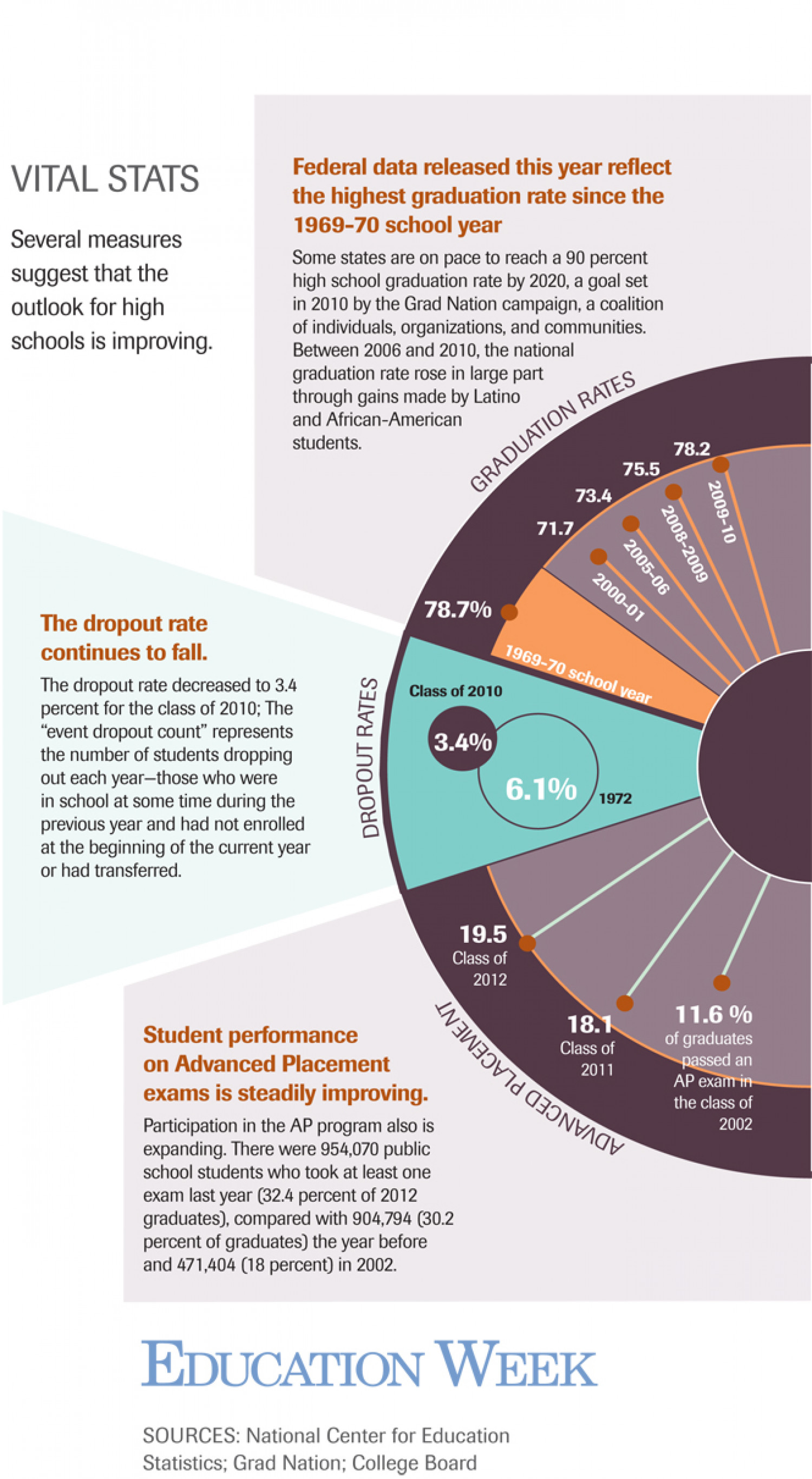 U.S. High School Graduation Rates Infographic