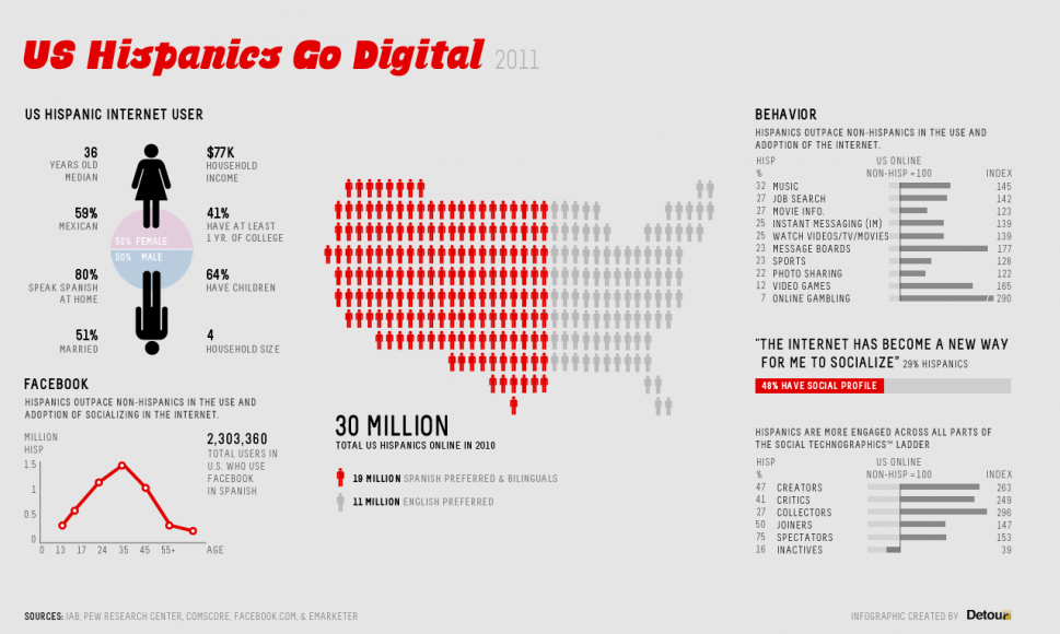 US Hispanics Go Digital Infographic