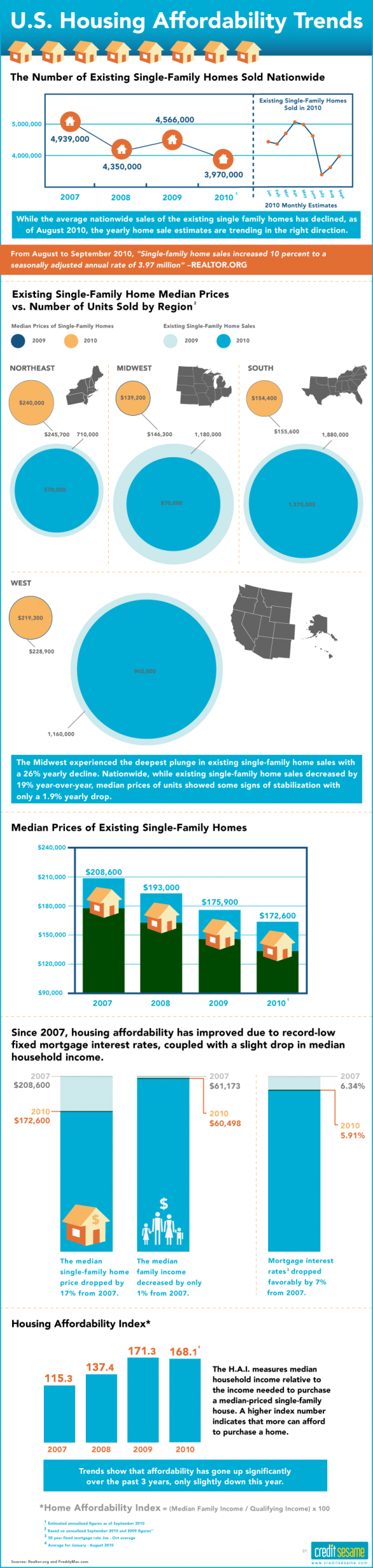 U.S. Housing Affordability Trends