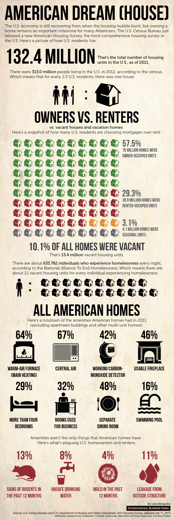 US Housing: The State Of The American Dream