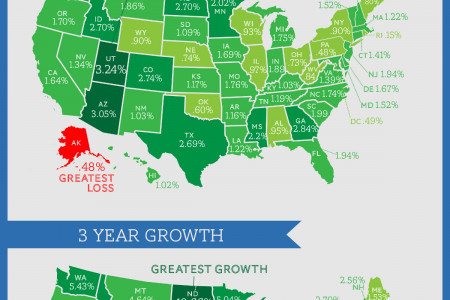 U.S. Job Growth by State Infographic