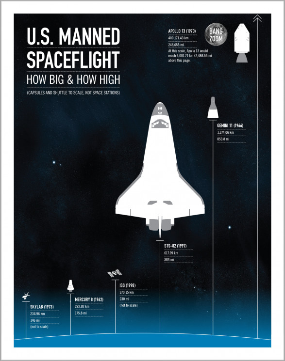 U.S. Manned Spaceflight: How Big and How High