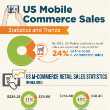 US Mobile Commerce Sales – Statistics and Trends Infographic
