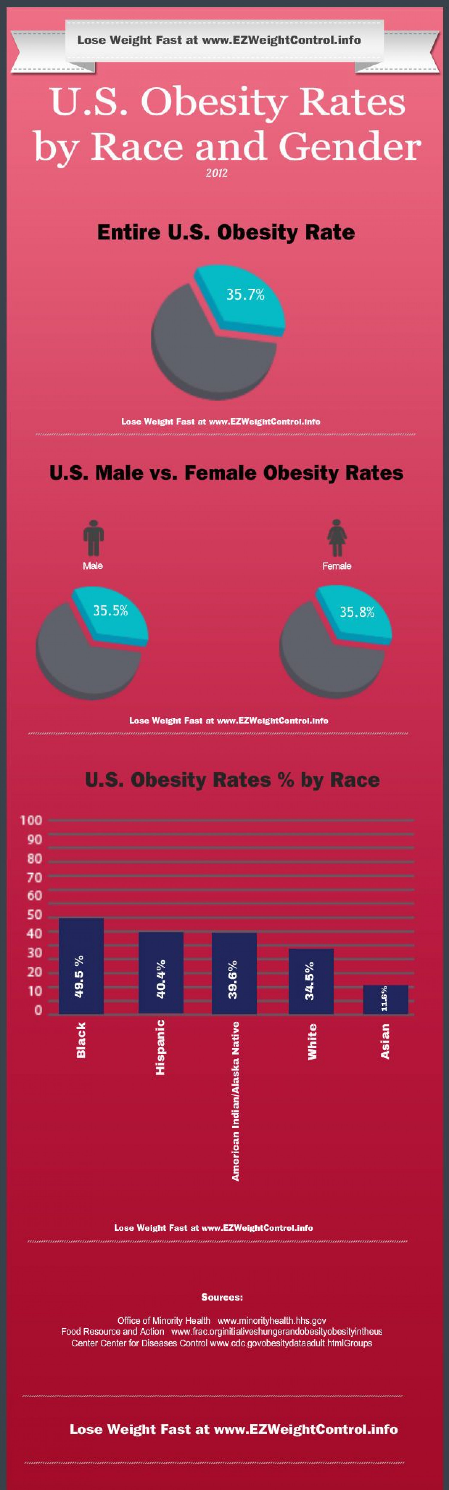 U.S. Obesity Rates by Race and Gender Infographic