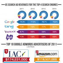 US Online Ad Spending Statistics Infographic