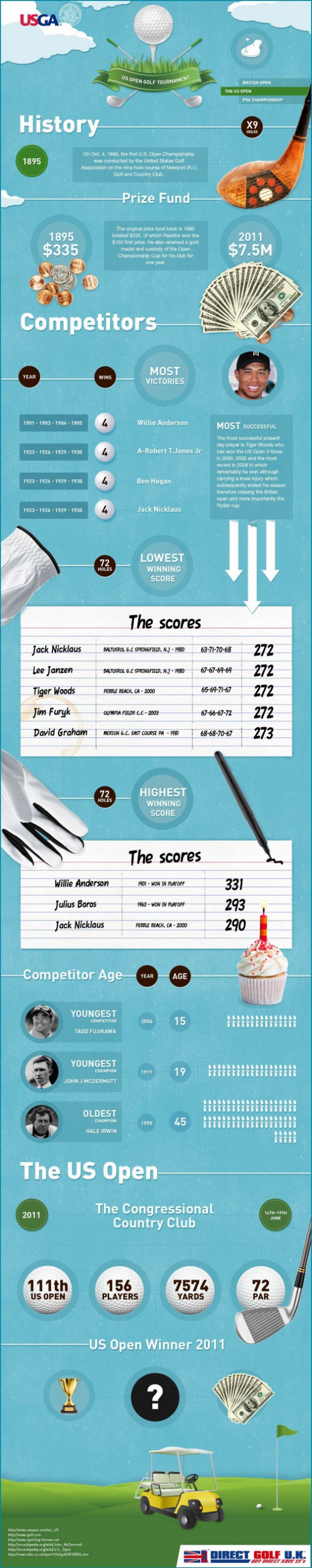 U.S Open Golf Tournament  Infographic