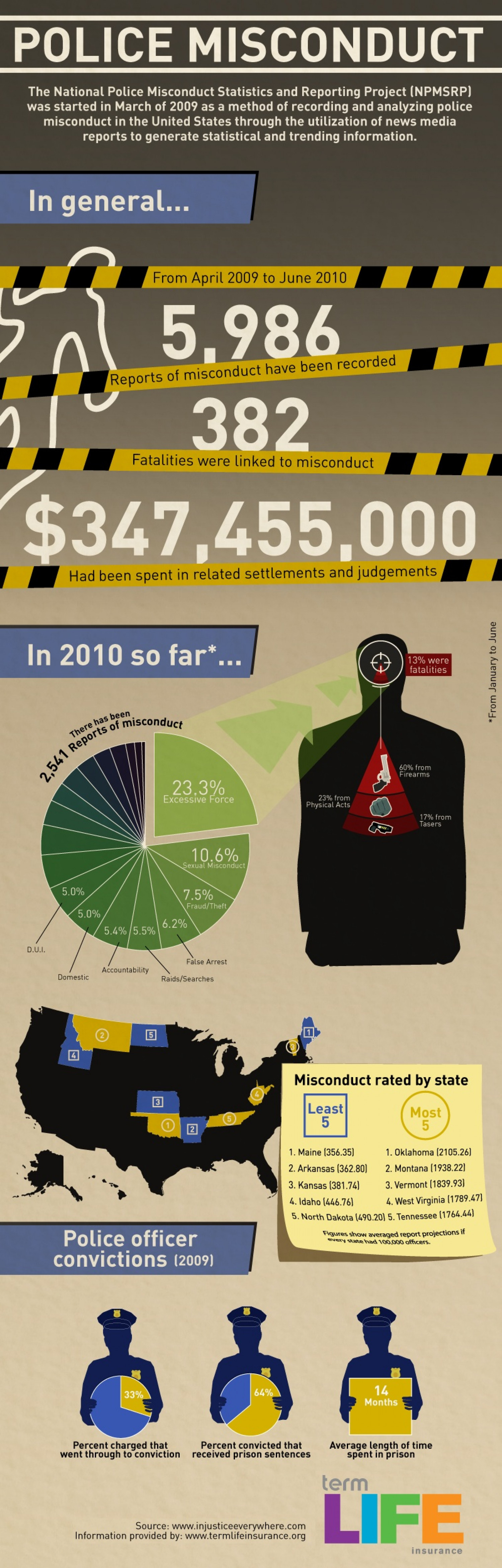 US Police Brutality [ Infographic