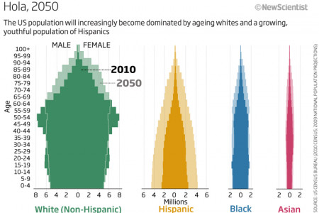 US Population Predictions Infographic