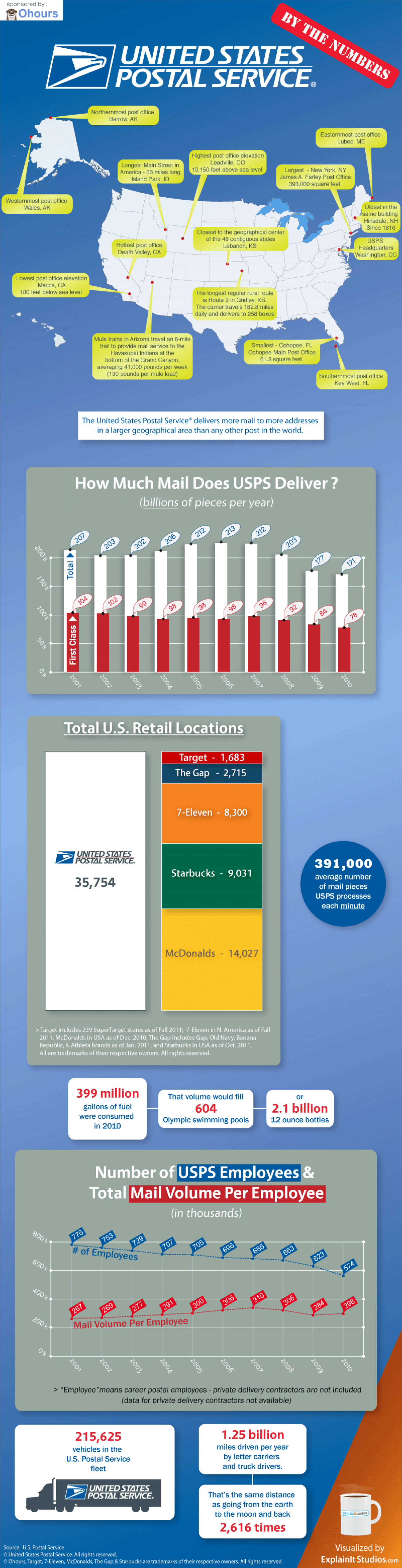 U.S. Postal Service By The Numbers Infographic