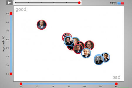 US Presidents Job Approval Ratings Infographic