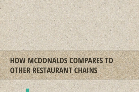 US Restaurant Chains Infographic
