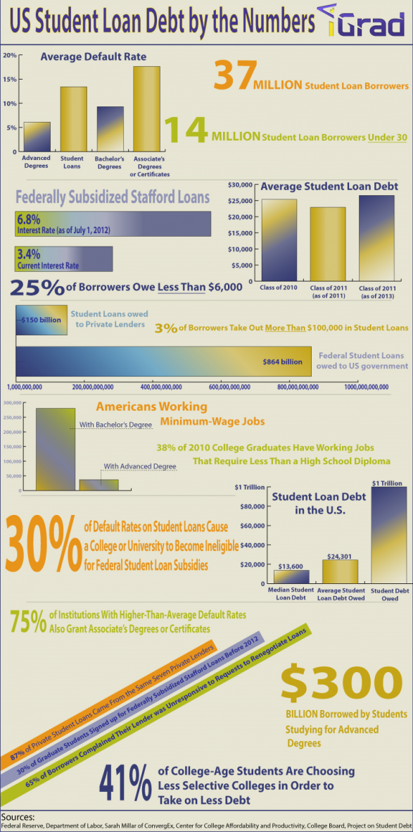 US Student Loan Debt by the Numbers
