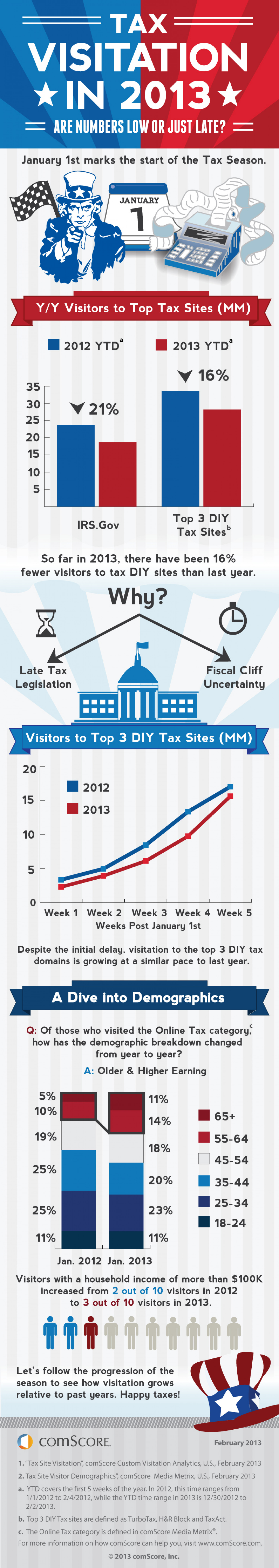 U.S. Tax Visitation Gears Up Later in the Tax Season Infographic
