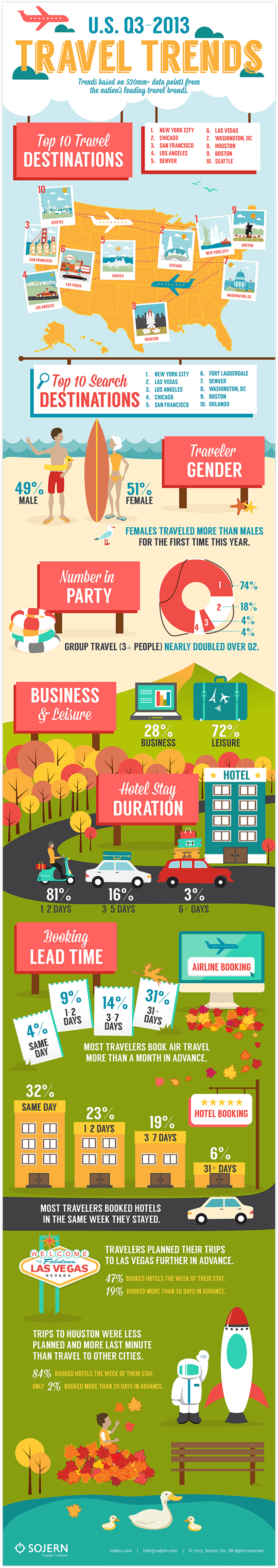 U.S. Travel Trends, Q3 2013	 Infographic