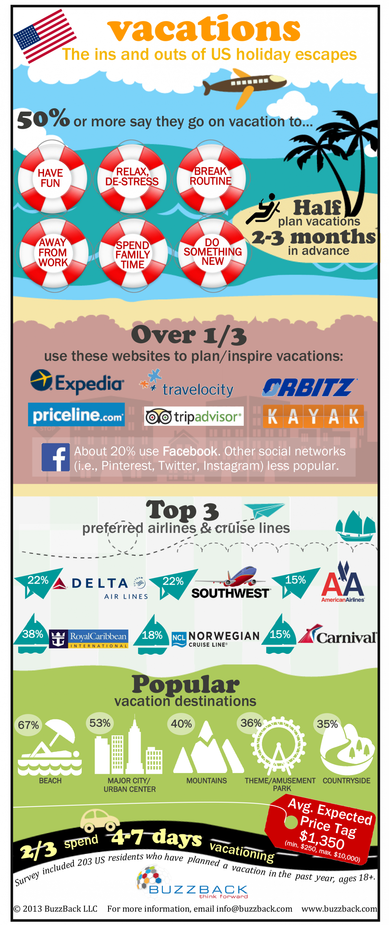 US Vacation Getaways Infographic