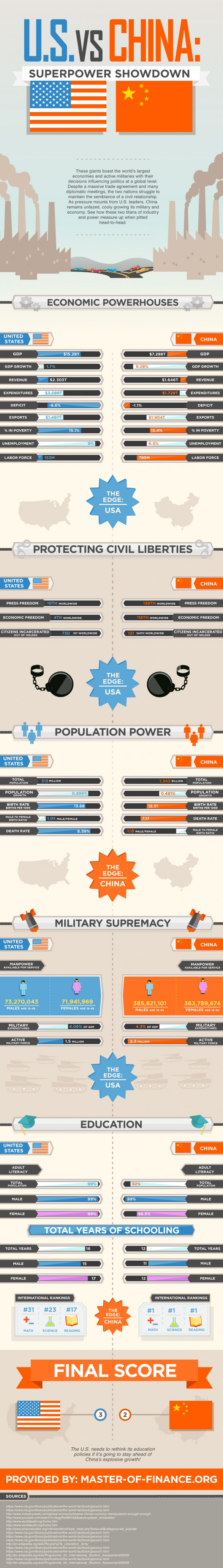 US vs. China - Superpower showdown