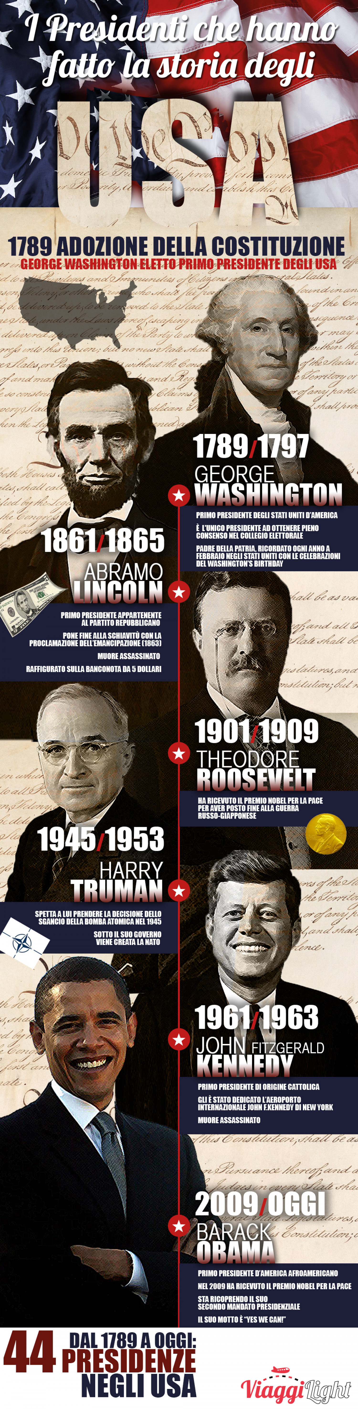 USA Presidents Infographic