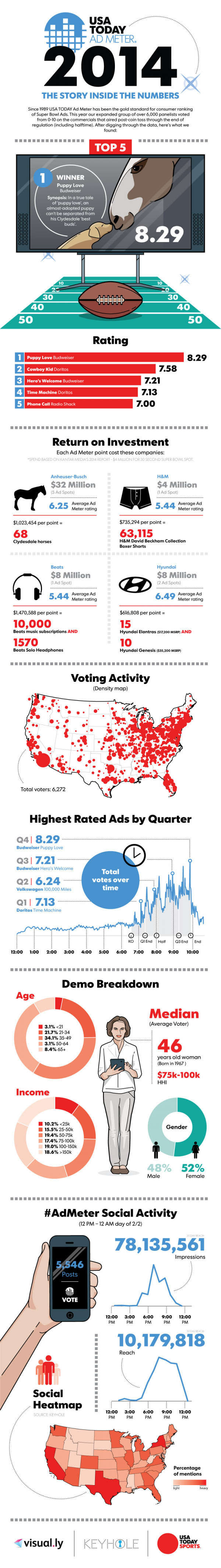 USA Today Ad Meter 2014 - The Story Inside the Numbers