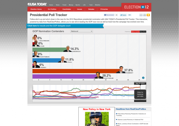 USA TODAY Presidential Poll Tracker Infographic