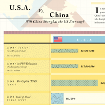 U.S.A vs. China: A Visual Comparison of the World's Largest Economies Infographic
