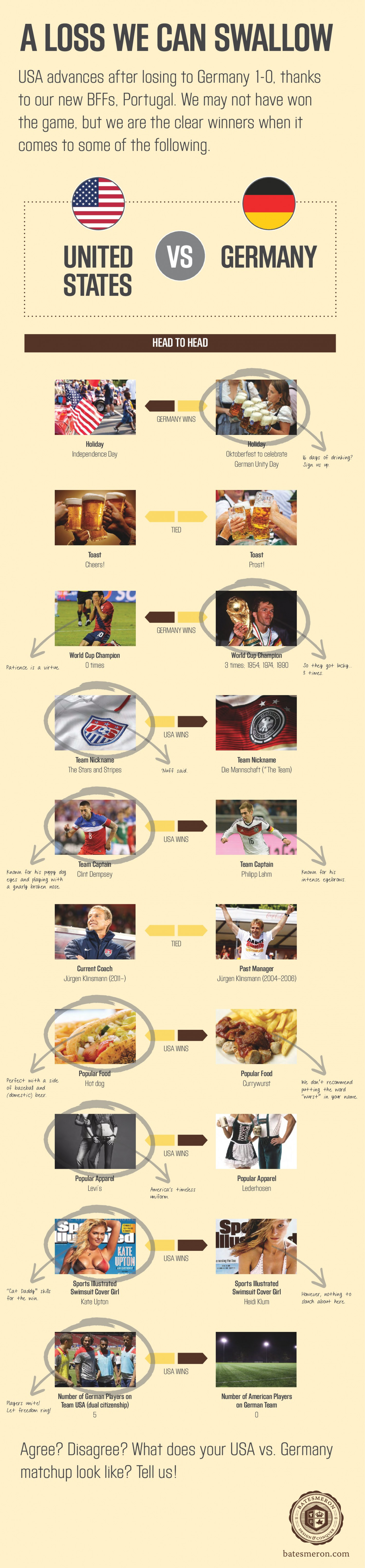 USA vs. Germany: Our Matchup Infographic