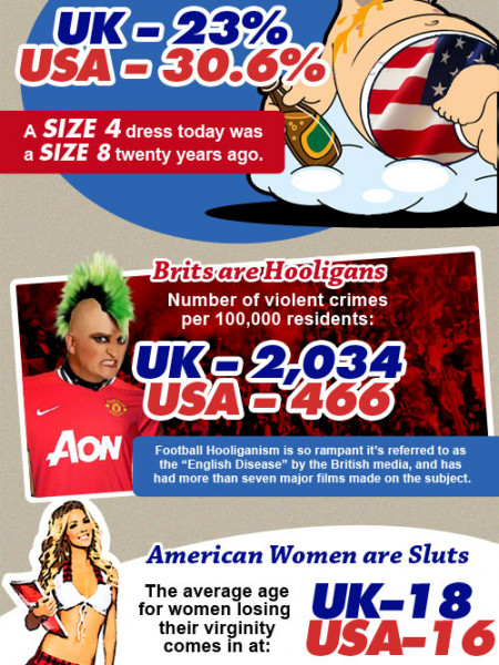 USA vs. UK: Who's Worse? Infographic
