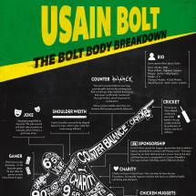 Usain Bolt: The Bolt Body Breakdown Infographic