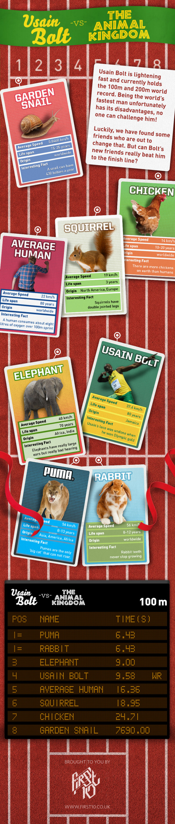 Usain Bolt vs The Animal Kingdom Infographic