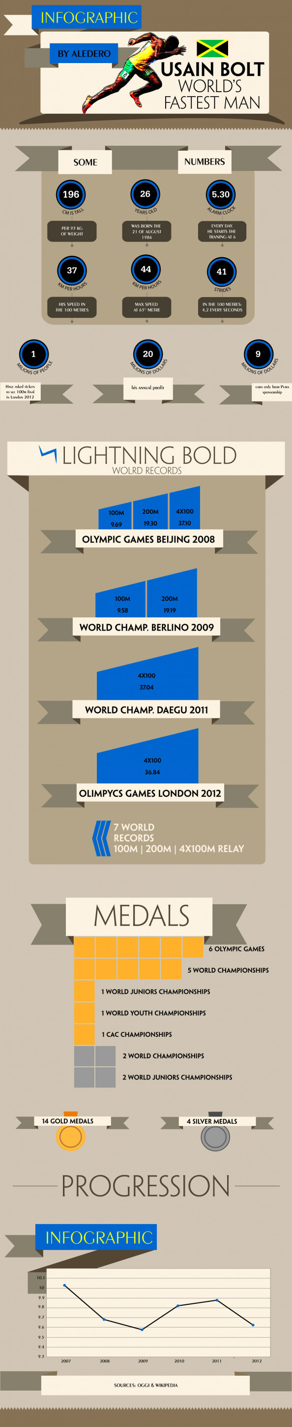 Usain bolt world's fastest man Infographic