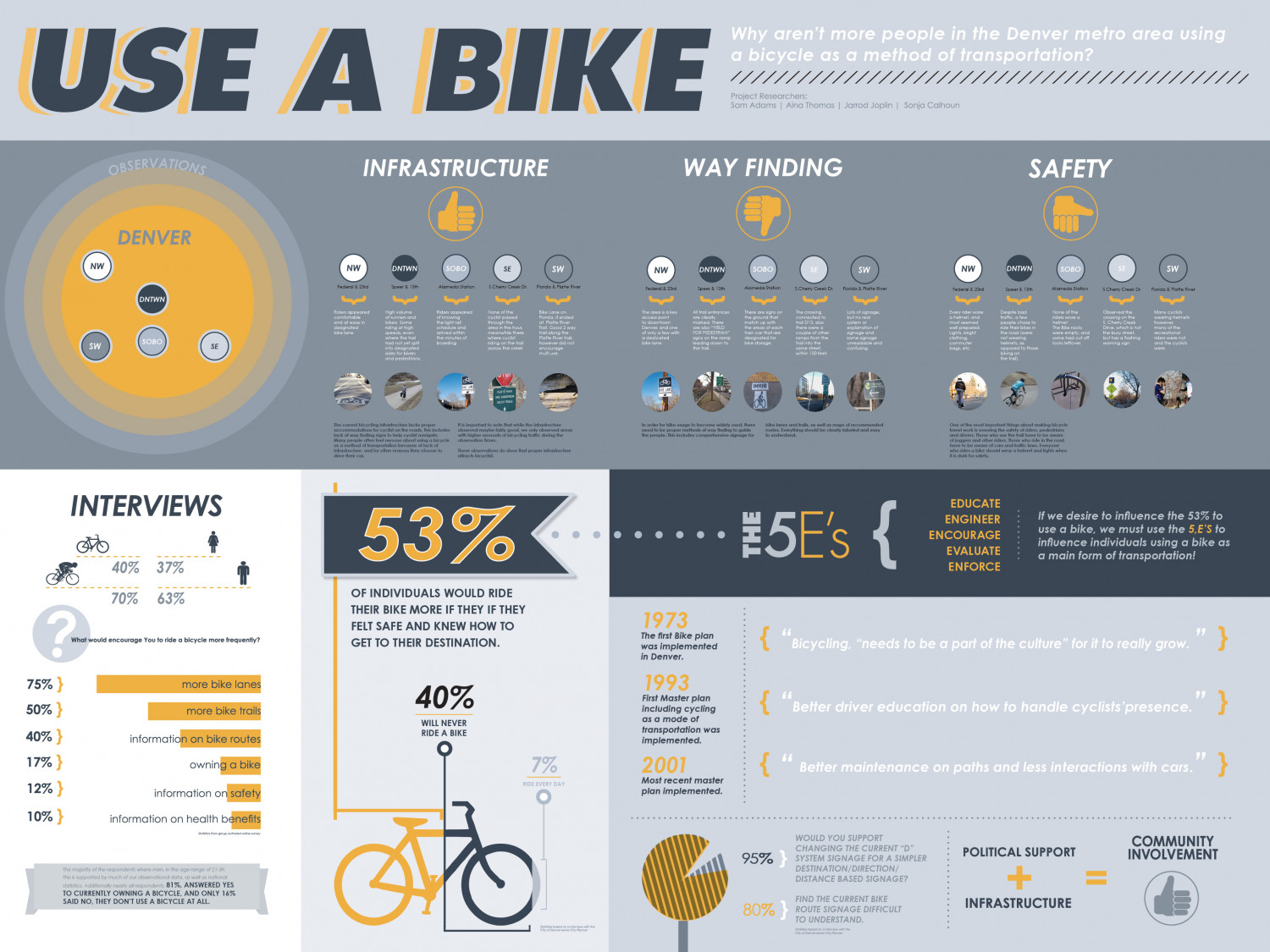USE A BIKE Infographic