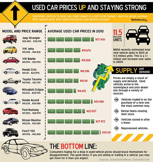 How Much Does An Average Used Car Cost