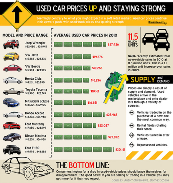 Used Car Prices During the Recession