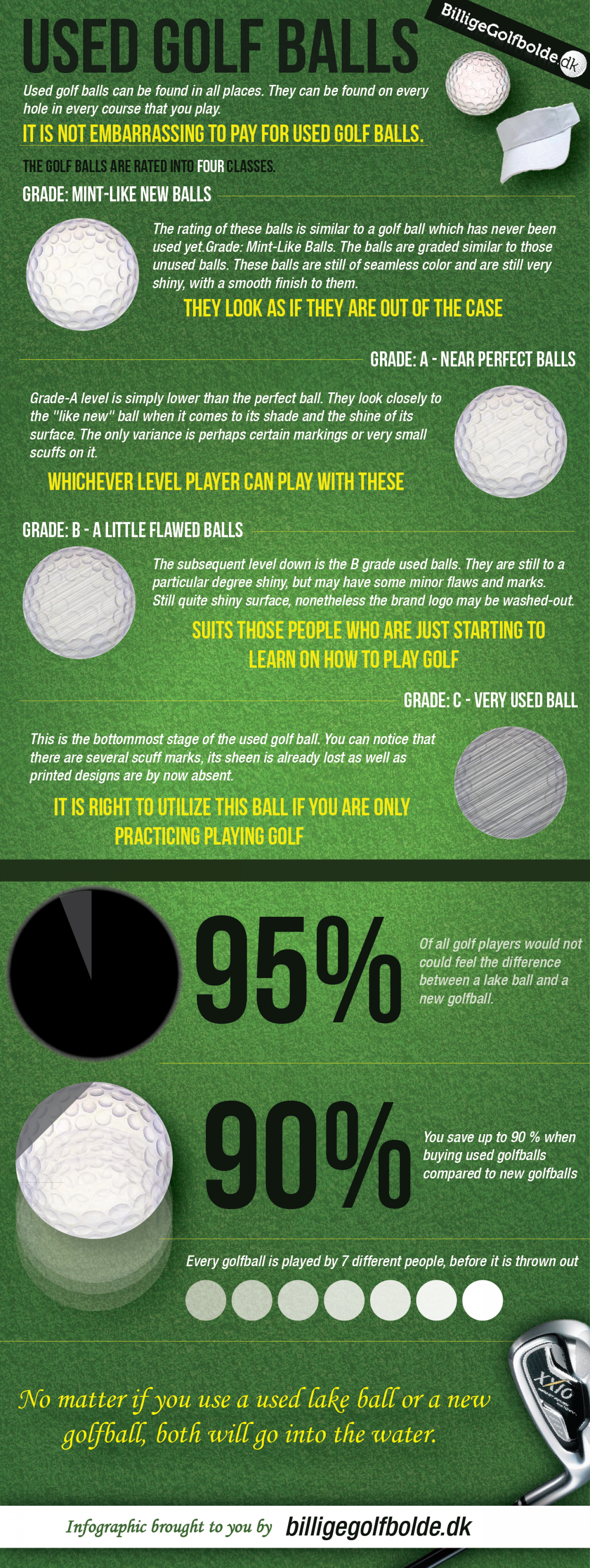 Used golf balls Infographic